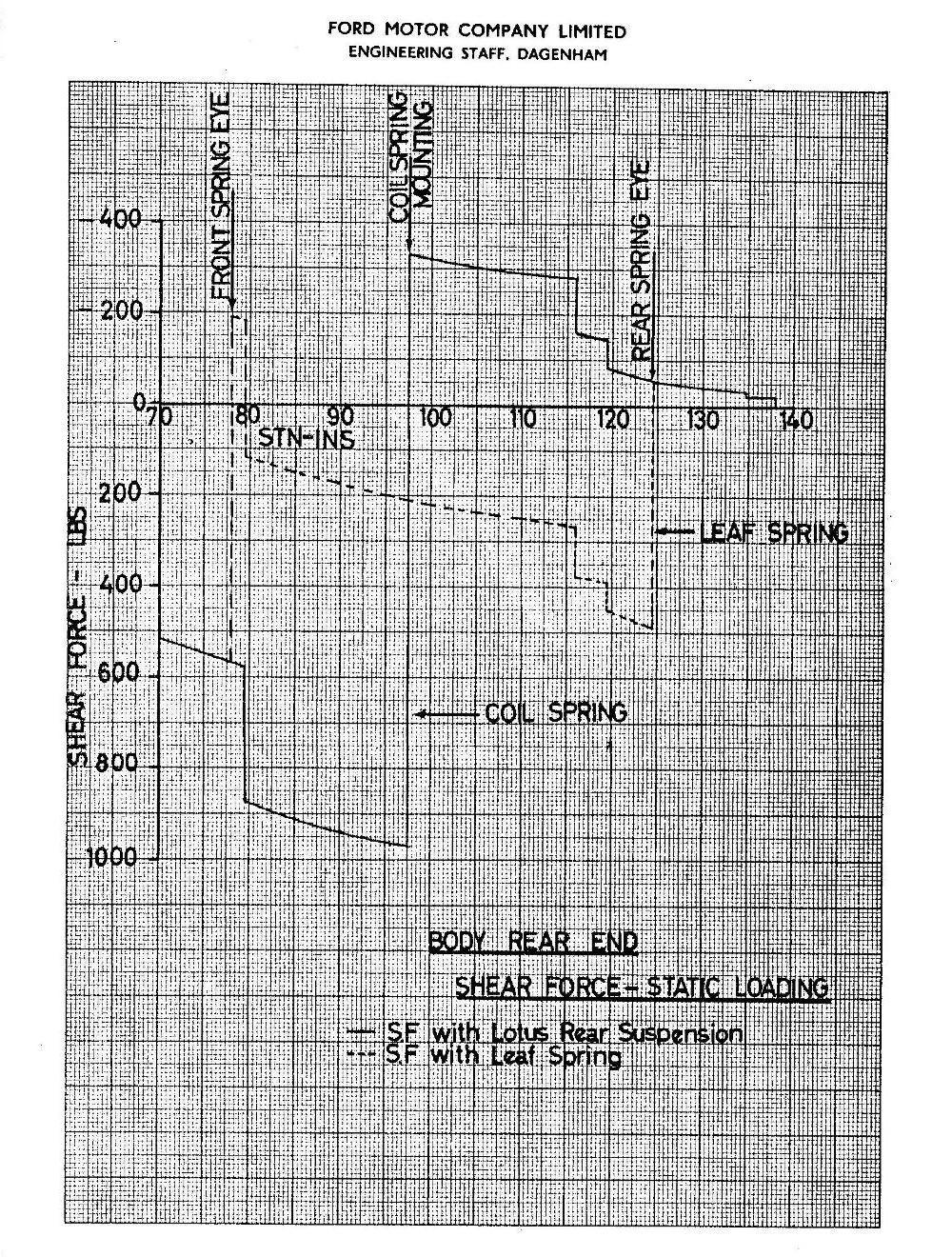 Lotus Cortina Engineering 0047